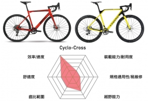 【裝備】Cyclo-cross, Touring 及 Gravel Bike 有什麼不同?