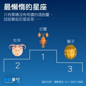 【調查】2017 跑步大調查──星座篇