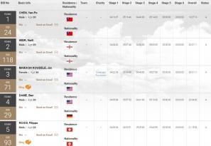 【賽況】阿他加馬高原寒漠250km超馬賽 陳彥博7日賽程過半保持排名第一
