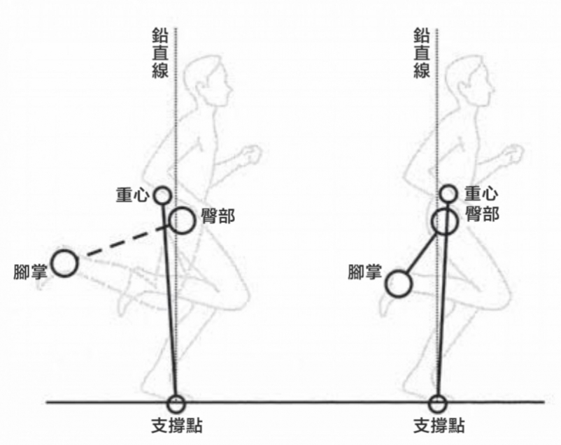【書摘】《PoseMethod 游、騎、跑三項運動技術》拉起的知覺