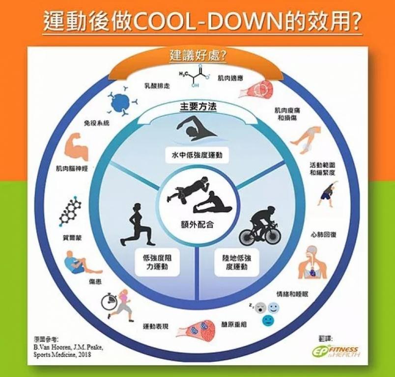 【跑步訓練】運動後做 Cool-Down 有用嗎?