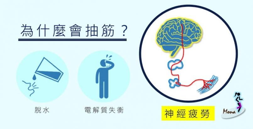 【跑步訓練】運動員的抽筋:成因?怎麼預防?