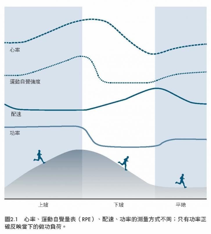 【書摘】《科學化跑步功率訓練》功率是什麼?