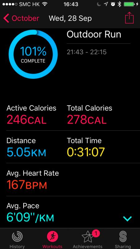 一直以來,我也甚少跑步。也許,是源於「跑完又點」的感覺。就算近半年因為寫論文而沒有上舞蹈課,有感身子挺差的情況而間中落街跑半個鐘,那感覺也是「為跑而跑」。直至入手Apple Watch後,第一次戴著跑5公里,看著心跳讀數超過了180(最後平均167),心想是否這新買的Apple Watch不準。後來再跑幾次,心跳還是維持相當高。