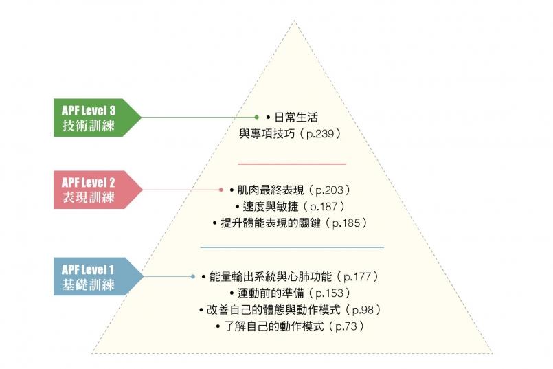 體能訓練金字塔的三個層次