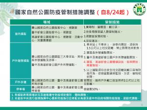 【新聞】COVID-19二級延長 壽山及高都體健設施管制鬆綁!
