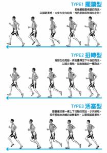 【書摘】《骨骼跑步法》不同骨架的三種跑步法