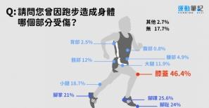 【2018跑步大調查】8成以上跑者曾受傷 「膝蓋」比例居冠