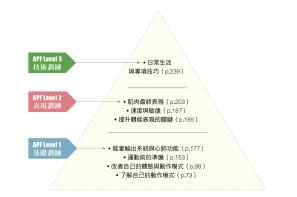【書摘】運動健護體能訓練金字塔的三個層次