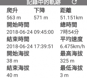 2018.06.24下雨後 單攻 三貂嶺瀑布群步道