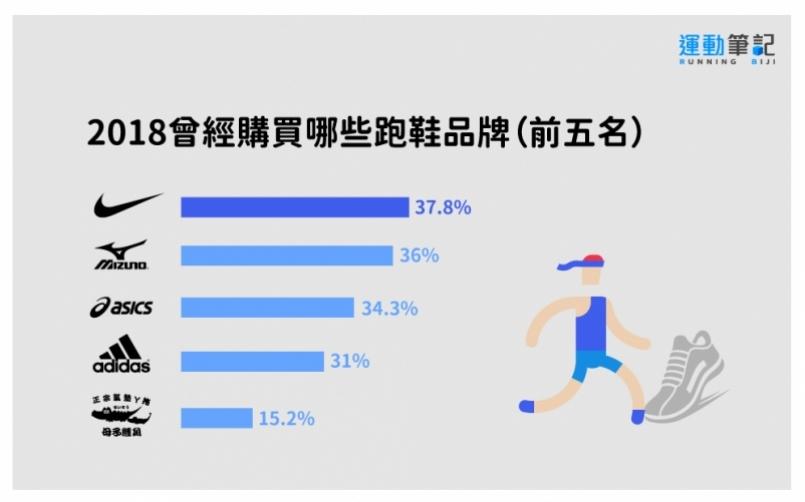最愛跑鞋、跑服:Nike 穿戴式裝置:Garmin